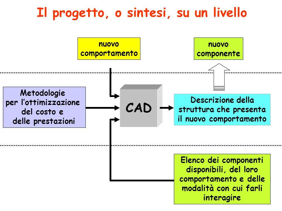 Progettazione top-down e bottom-up Livello n Componenti primitivi per il livello n Comportamento dellintero sistema Struttura formata da sottosistemi