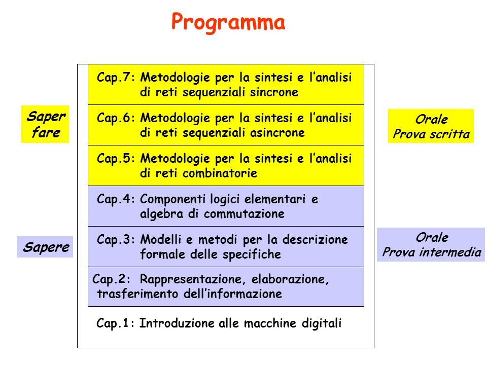 Descrizione della struttura che presenta il nuovo comportamento CAD Il progetto, o sintesi, su un livello nuovo comportamento Elenco dei componenti di