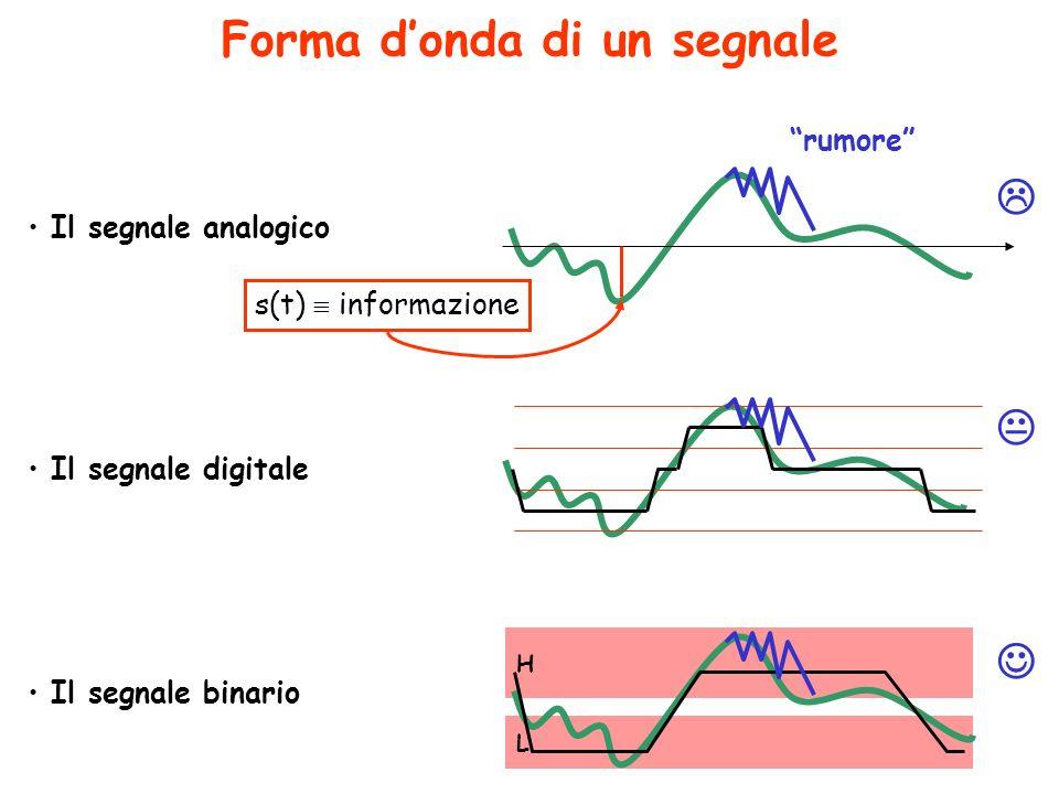 La gestione dellinformazione a livello fisico Segnale: grandezza fisica variabile nel tempo, il cui andamento o forma donda identifica linformazione che la sorgente intende inviare alla destinazione.