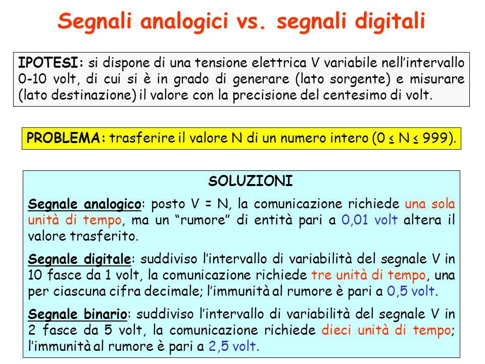 Forma donda di un segnale Il segnale analogico Il segnale digitale Il segnale binario L H s(t) informazione rumore