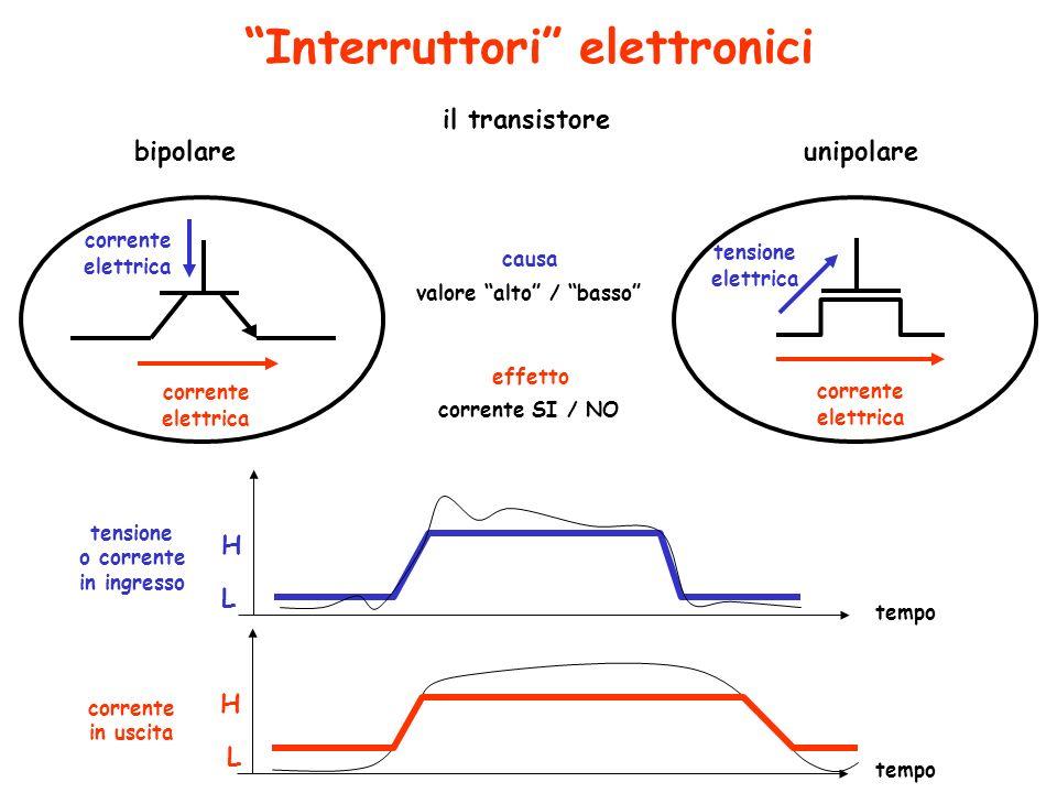 Fenomeni fisici e segnali binari fenomeno fisico fenomeno fisico causa effetto segnale tensione segnale corrente circuito elettrico contatto mobile carico sorgente di alimentazione