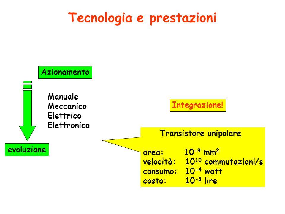 Interruttori elettronici corrente elettrica corrente elettrica il transistore bipolare unipolare effetto corrente SI / NO causa valore alto / basso In