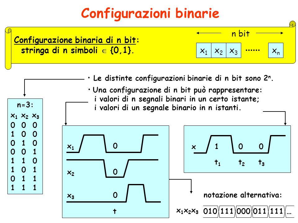 Variabili binarie logica negativa Segnali binari: Presente, Assente Alta, Bassa Aperto, Chiuso Accesa, Spenta ecc. Bit (binary digit) Variabile x tale