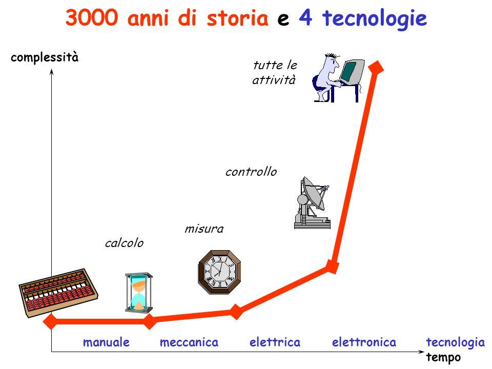 complessità tecnologia tempo controllo elettrica elettronica tutte le attività 3000 anni di storia e 4 tecnologie calcolo manuale meccanica misura