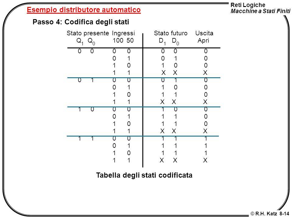 Reti Logiche Macchine a Stati Finiti © R.H. Katz 8-14 Esempio distributore automatico Passo 4: Codifica degli stati Stato futuro D 1 D 0 0 0 0 1 1 0 X