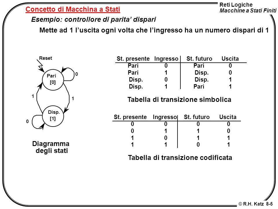 Reti Logiche Macchine a Stati Finiti © R.H. Katz 8-5 Concetto di Macchina a Stati Esempio: controllore di parita dispari Pari [0] Disp. [1] Reset 0 0