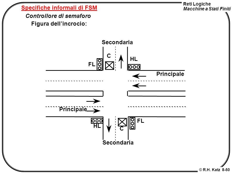 Reti Logiche Macchine a Stati Finiti © R.H. Katz 8-50 Specifiche informali di FSM Controllore di semaforo Figura dellincrocio: Principale Secondaria H
