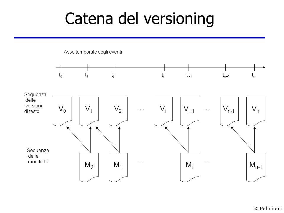 © Palmirani Catena del versioning Sequenza delle versioni di testo Asse temporale degli eventi t0t0 tntn titi t i+1 t n+1 t1t1 t2t2 …. V0V0 V1V1 V2V2