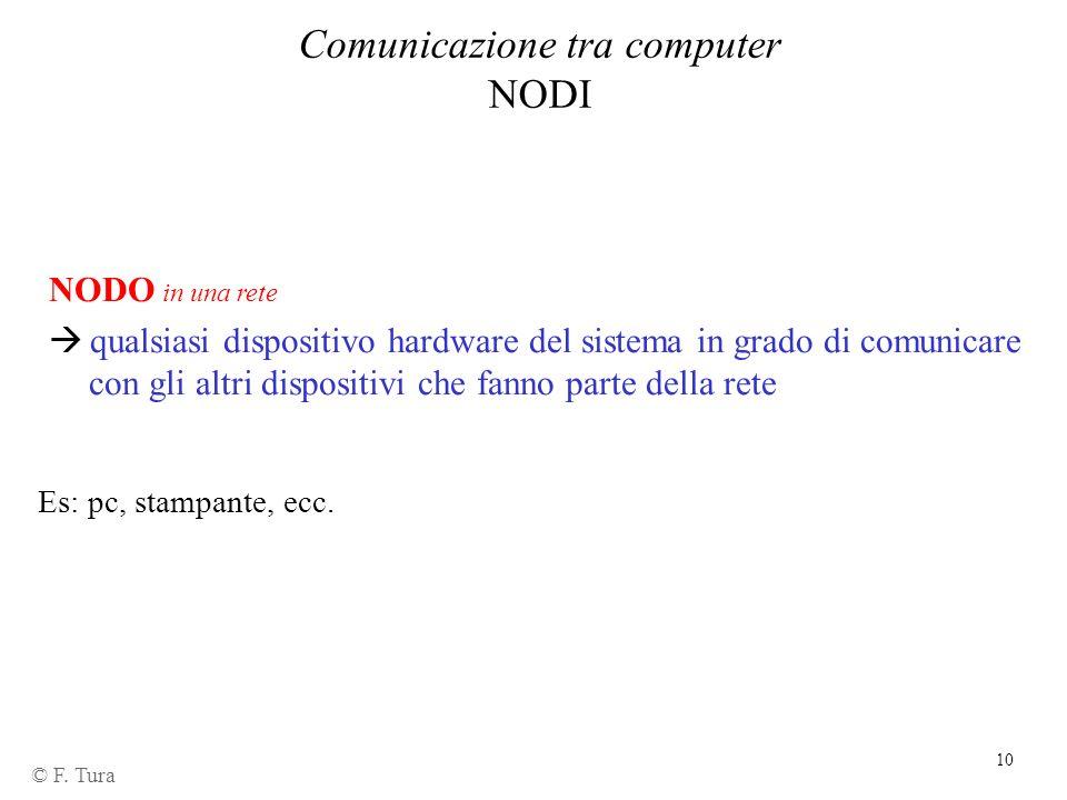 10 Comunicazione tra computer NODI NODO in una rete qualsiasi dispositivo hardware del sistema in grado di comunicare con gli altri dispositivi che fa