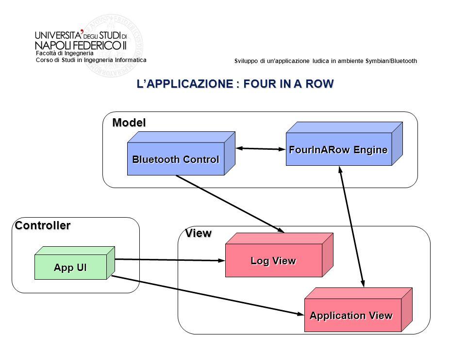 Sviluppo di unapplicazione ludica in ambiente Symbian/Bluetooth Facoltà di Ingegneria Corso di Studi in Ingegneria Informatica LAPPLICAZIONE : FOUR IN A ROW Model View Controller FourInARow Engine Bluetooth Control App UI Log View Application View