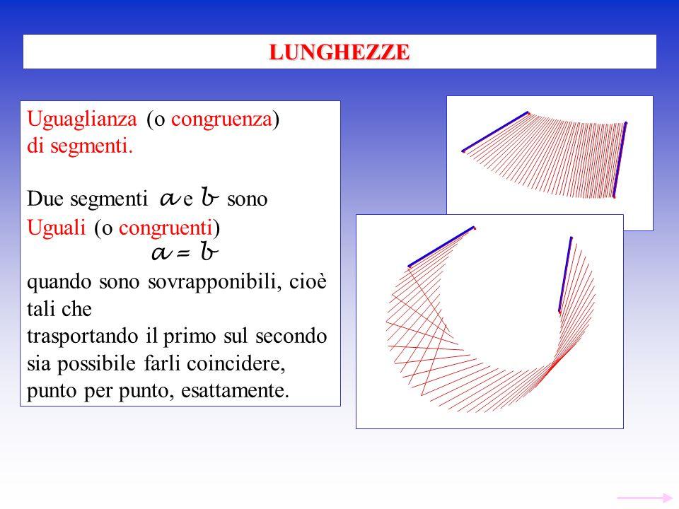 Uguaglianza (o congruenza) di segmenti. Due segmenti a e b sono Uguali (o congruenti) a = b quando sono sovrapponibili, cioè tali che trasportando il