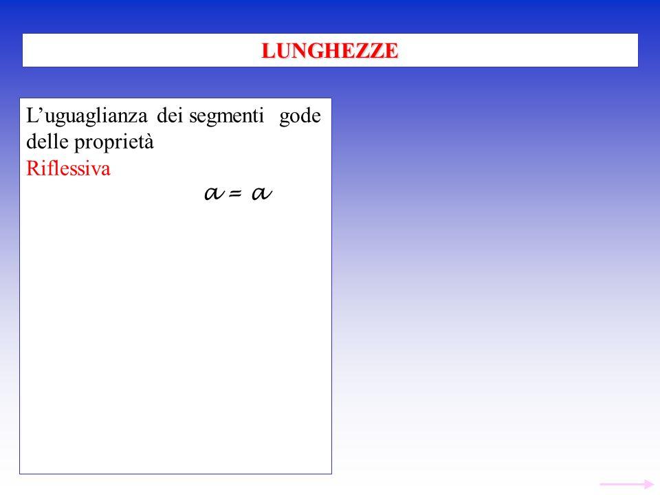 Luguaglianza dei segmenti gode delle proprietà Riflessiva a = a LUNGHEZZE