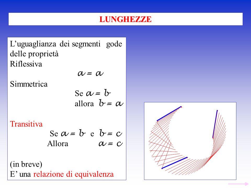 Luguaglianza dei segmenti gode delle proprietà Riflessiva a = a Simmetrica Se a = b allora b = a Transitiva Se a = b e b = c Allora a = c (in breve) E