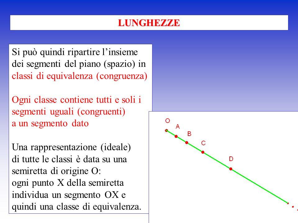 Si può quindi ripartire linsieme dei segmenti del piano (spazio) in classi di equivalenza (congruenza) Ogni classe contiene tutti e soli i segmenti ug
