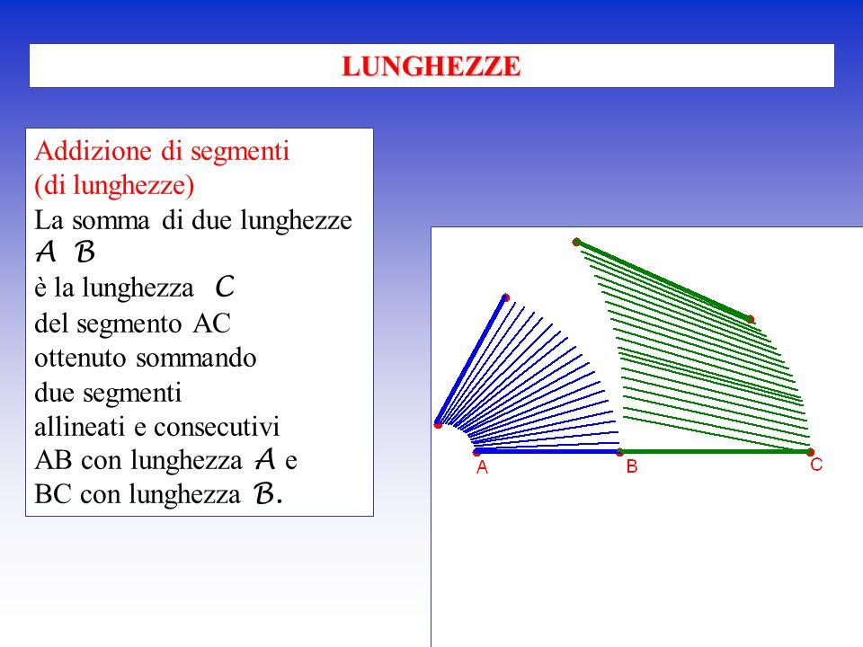 Addizione di segmenti (di lunghezze) La somma di due lunghezze A B è la lunghezza C del segmento AC ottenuto sommando due segmenti allineati e consecu