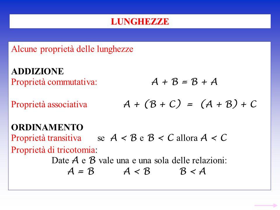 Alcune proprietà delle lunghezze ADDIZIONE Proprietà commutativa: A + B = B + A Proprietà associativa A + (B + C) = (A + B) + C ORDINAMENTO Proprietà