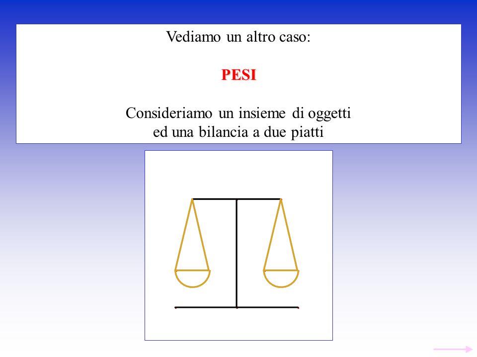 Vediamo un altro caso:PESI Consideriamo un insieme di oggetti ed una bilancia a due piatti