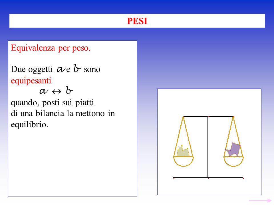 Equivalenza per peso. Due oggetti a e b sono equipesanti a b quando, posti sui piatti di una bilancia la mettono in equilibrio. PESI