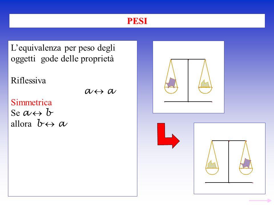 Lequivalenza per peso degli oggetti gode delle proprietà Riflessiva a Simmetrica Se a b allora b a PESI