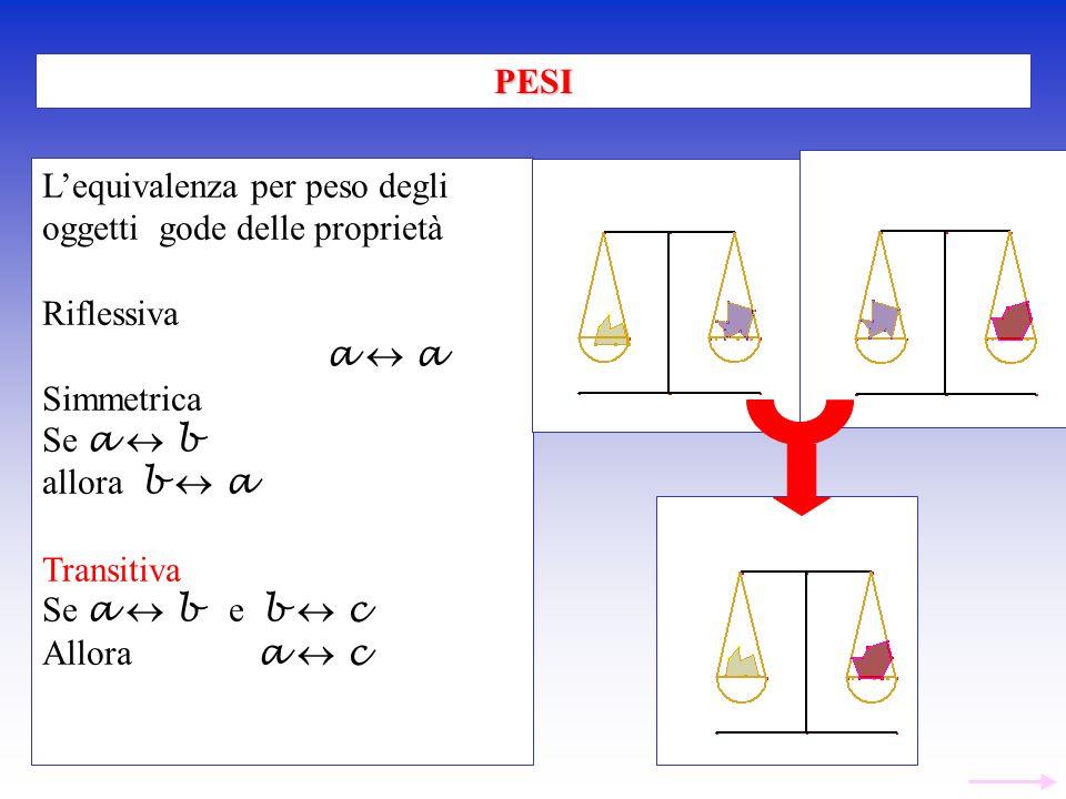 Lequivalenza per peso degli oggetti gode delle proprietà Riflessiva a Simmetrica Se a b allora b a Transitiva Se a b e b c Allora a c PESI