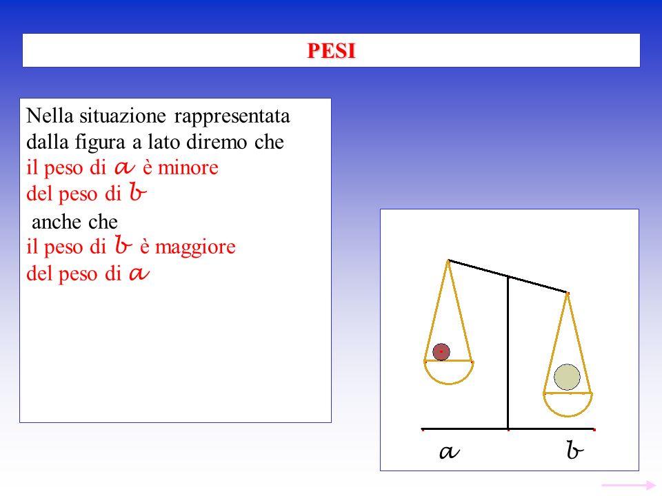 Nella situazione rappresentata dalla figura a lato diremo che il peso di a è minore del peso di b anche che il peso di b è maggiore del peso di a PESI