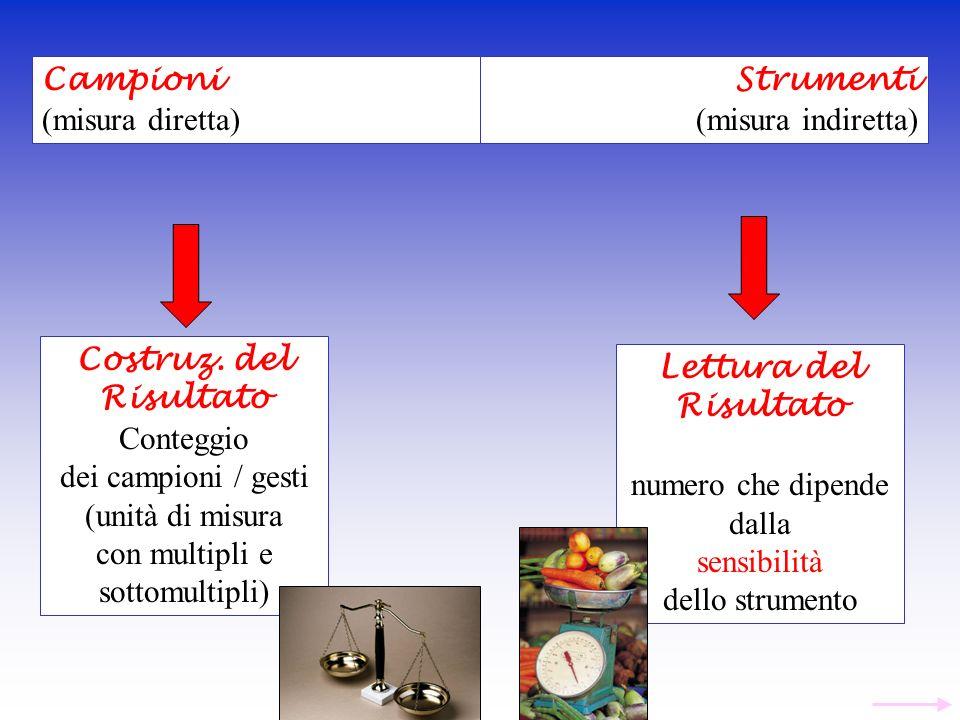 Campioni (misura diretta) Strumenti (misura indiretta) Costruz. del Risultato Conteggio dei campioni / gesti (unità di misura con multipli e sottomult