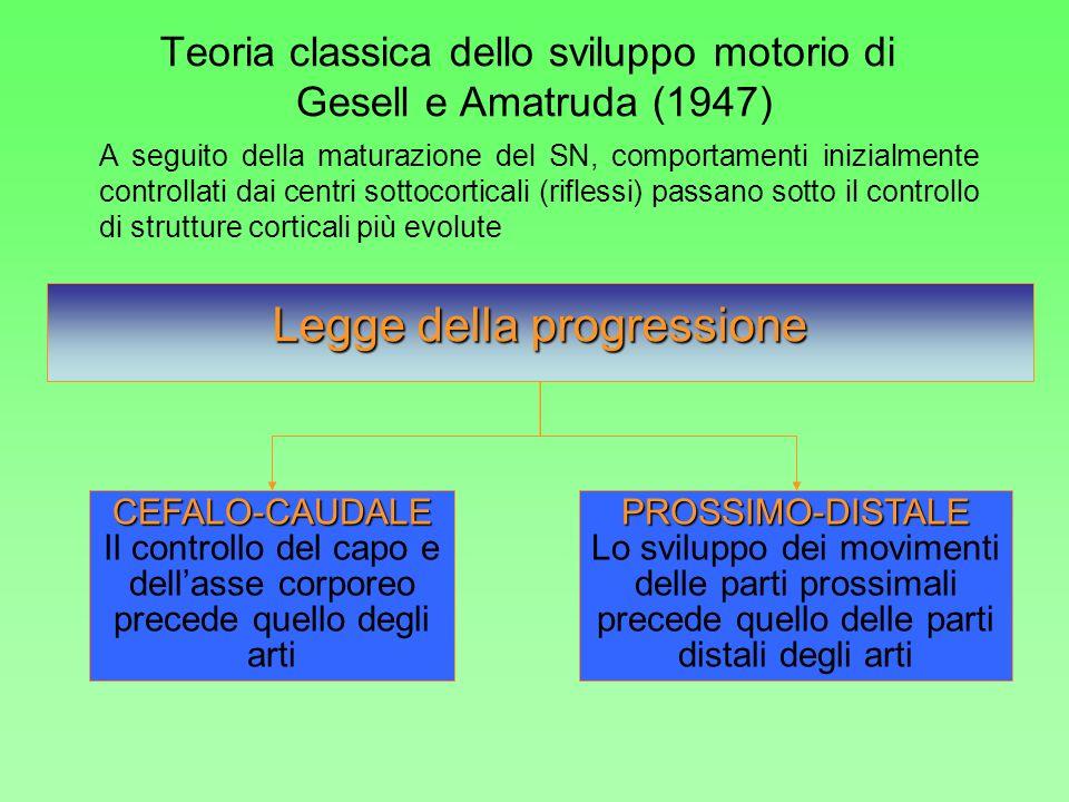 Legge della progressione CEFALO-CAUDALE Il controllo del capo e dellasse corporeo precede quello degli artiPROSSIMO-DISTALE Lo sviluppo dei movimenti