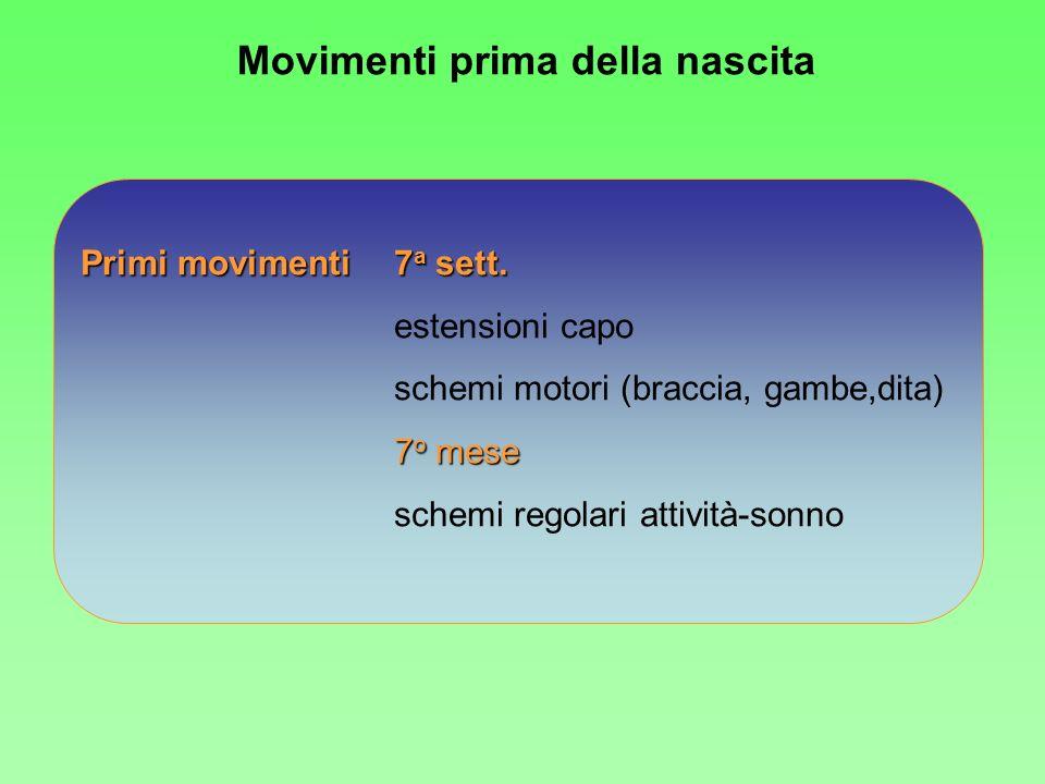 Movimenti prima della nascita Primi movimenti7 a sett. estensioni capo schemi motori (braccia, gambe,dita) 7 o mese schemi regolari attività-sonno