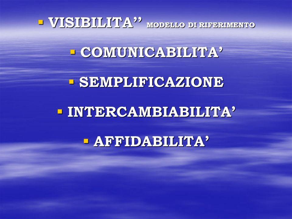 VISIBILITA MODELLO DI RIFERIMENTO VISIBILITA MODELLO DI RIFERIMENTO COMUNICABILITA COMUNICABILITA SEMPLIFICAZIONE SEMPLIFICAZIONE INTERCAMBIABILITA INTERCAMBIABILITA AFFIDABILITA AFFIDABILITA