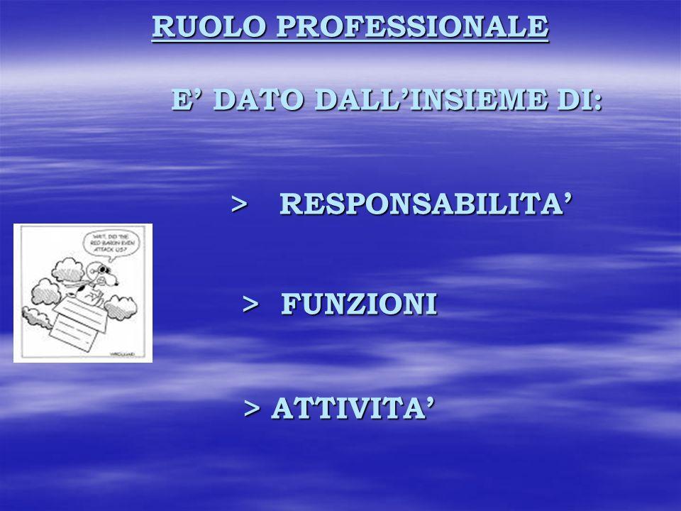 RUOLO PROFESSIONALE E DATO DALLINSIEME DI: > RESPONSABILITA > FUNZIONI > ATTIVITA RUOLO PROFESSIONALE E DATO DALLINSIEME DI: > RESPONSABILITA > FUNZIONI > ATTIVITA