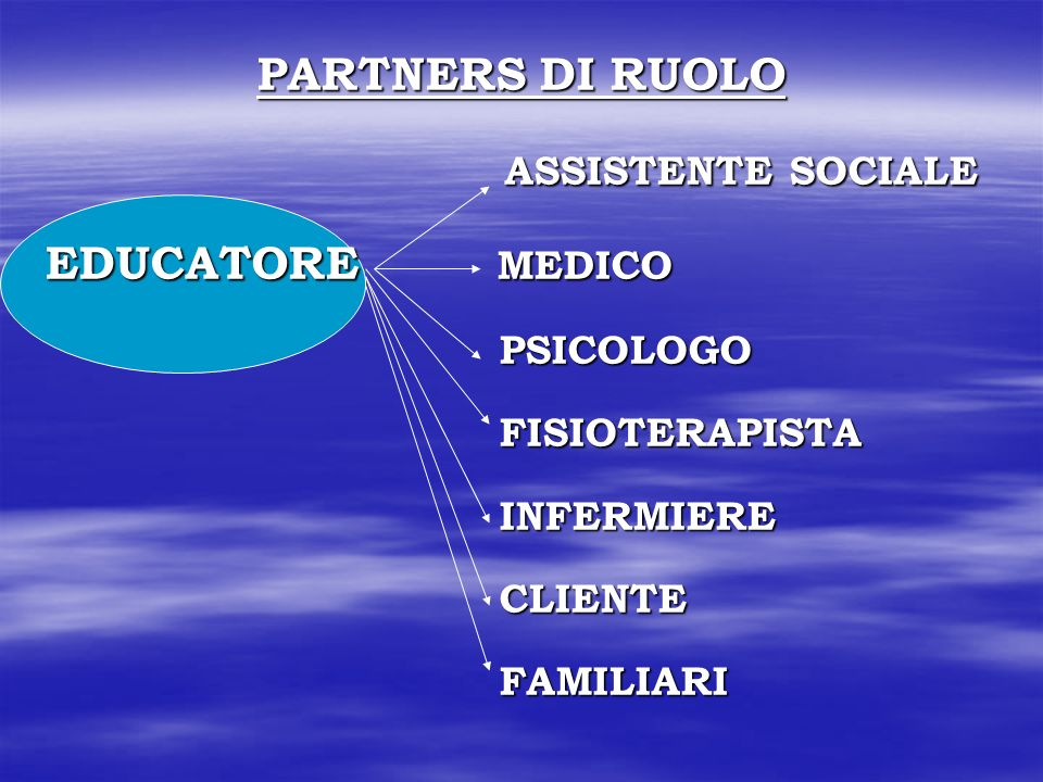 PARTNERS DI RUOLO ASSISTENTE SOCIALE ASSISTENTE SOCIALE EDUCATORE MEDICO PSICOLOGO PSICOLOGO FISIOTERAPISTA FISIOTERAPISTA INFERMIERE INFERMIERE CLIENTE CLIENTE FAMILIARI FAMILIARI