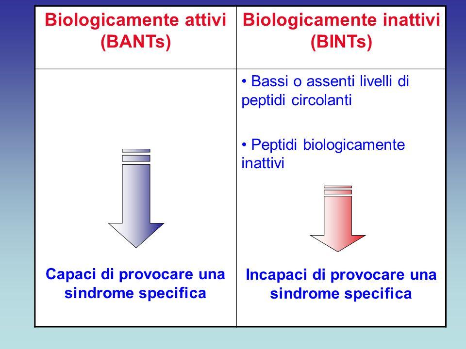Biologicamente attivi (BANTs) Biologicamente inattivi (BINTs) Capaci di provocare una sindrome specifica Bassi o assenti livelli di peptidi circolanti