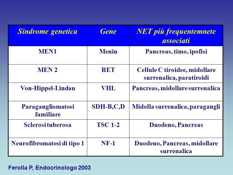 Sindrome geneticaGeneNET più frequentemnete associati MEN1MeninPancreas, timo, ipofisi MEN 2RETCellule C tiroidee, midollare surrenalica, paratiroidi