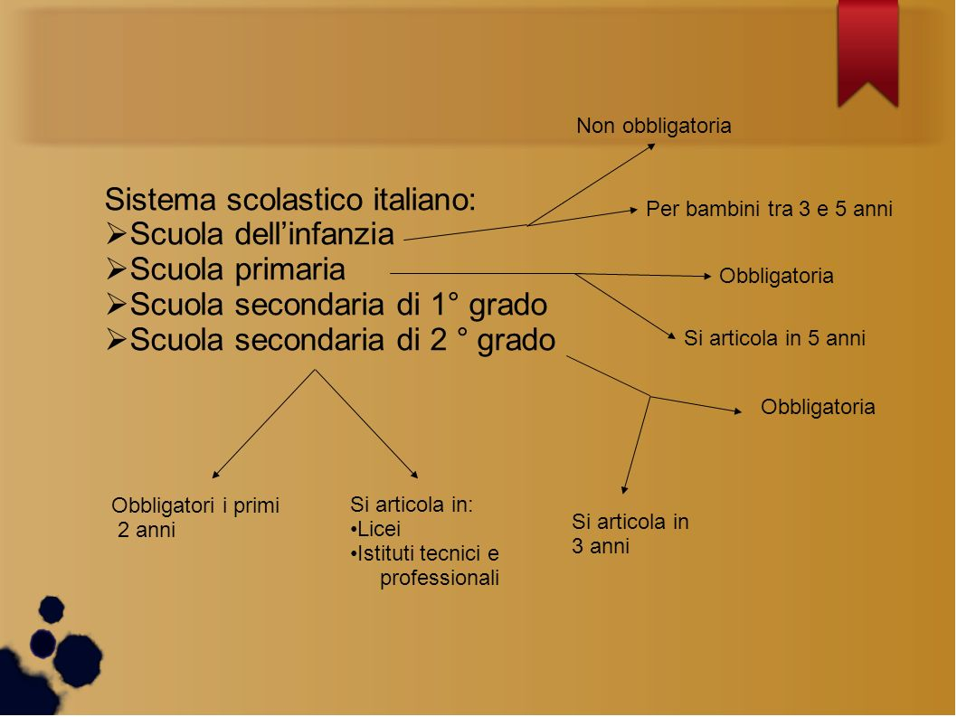 Sistema scolastico italiano: Scuola dellinfanzia Scuola primaria Scuola secondaria di 1° grado Scuola secondaria di 2 ° grado Non obbligatoria Per bam