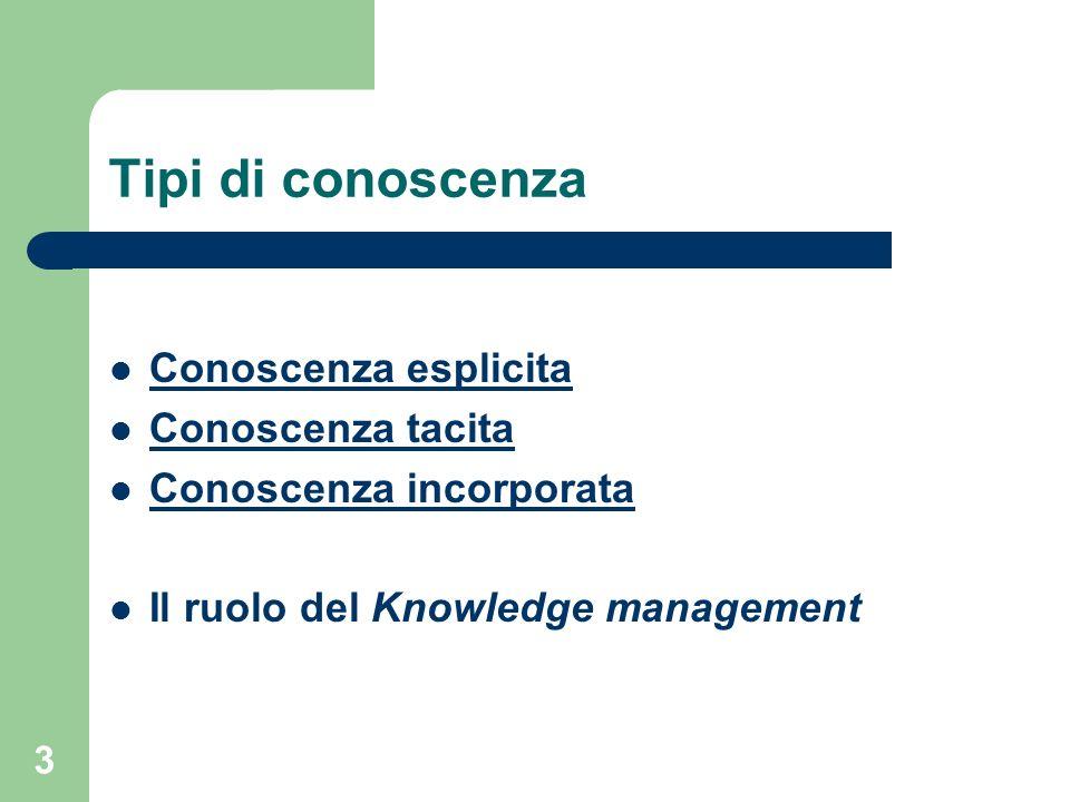 3 Tipi di conoscenza Conoscenza esplicita Conoscenza tacita Conoscenza incorporata Il ruolo del Knowledge management