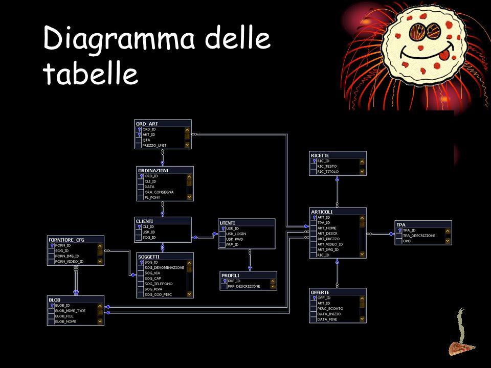 Diagramma delle tabelle