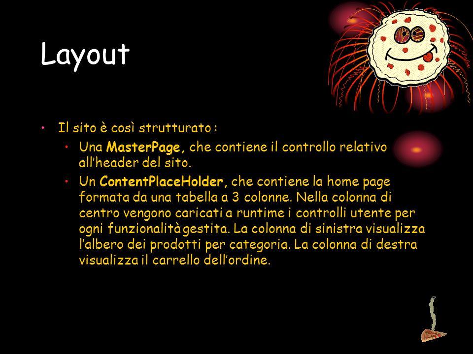 Layout Il sito è così strutturato : Una MasterPage, che contiene il controllo relativo allheader del sito.