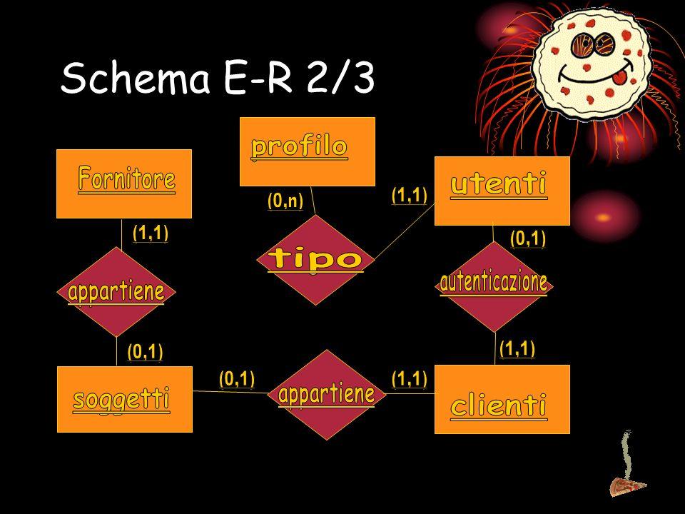 Schema E-R 3/3