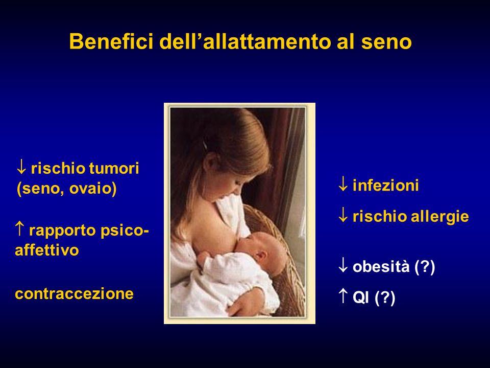 Benefici dellallattamento al seno rapporto psico- affettivo rischio tumori (seno, ovaio) infezioni rischio allergie obesità (?) QI (?) contraccezione
