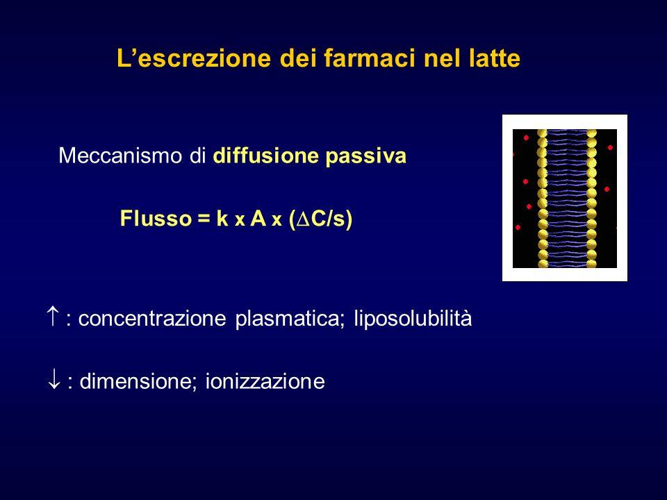 Lescrezione dei farmaci nel latte Meccanismo di diffusione passiva : concentrazione plasmatica; liposolubilità : dimensione; ionizzazione Flusso = k x A x ( C/s)
