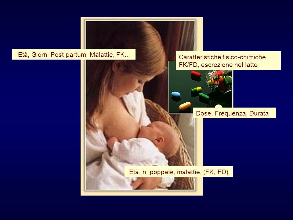 Età, n. poppate, malattie, (FK, FD) Età, Giorni Post-partum, Malattie, FK... Caratteristiche fisico-chimiche, FK/FD, escrezione nel latte Dose, Freque