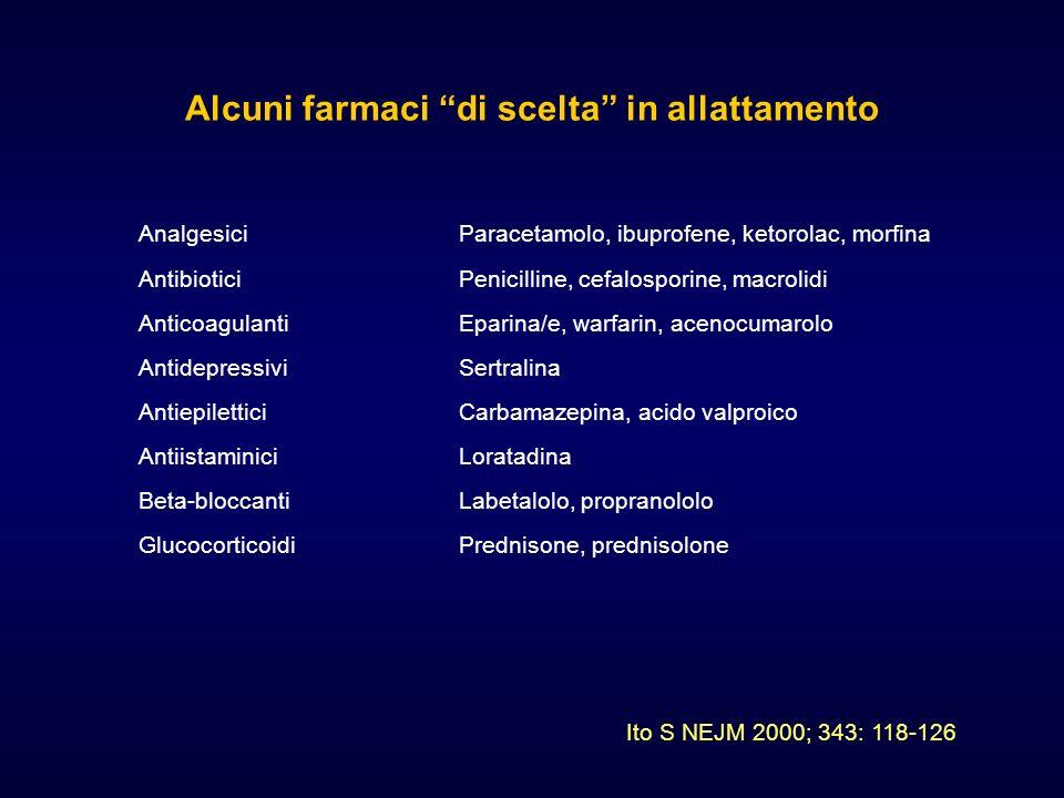 Alcuni farmaci di scelta in allattamento AnalgesiciParacetamolo, ibuprofene, ketorolac, morfina AntibioticiPenicilline, cefalosporine, macrolidi AntidepressiviSertralina Beta-bloccantiLabetalolo, propranololo AntiepiletticiCarbamazepina, acido valproico GlucocorticoidiPrednisone, prednisolone AnticoagulantiEparina/e, warfarin, acenocumarolo AntiistaminiciLoratadina Ito S NEJM 2000; 343: 118-126