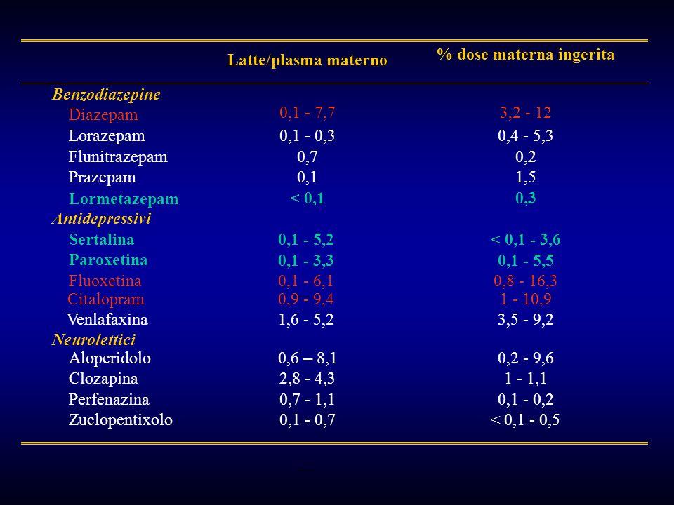 < 0,1 - 0,50,1 - 0,7Zuclopentixolo 0,1 - 0,20,7 - 1,1Perfenazina 1 - 1,12,8 - 4,3 Clozapina 0,2 - 9,6 0,6 – 8,1 Aloperidolo 0,9 - 9,4 Neurolettici 1 -