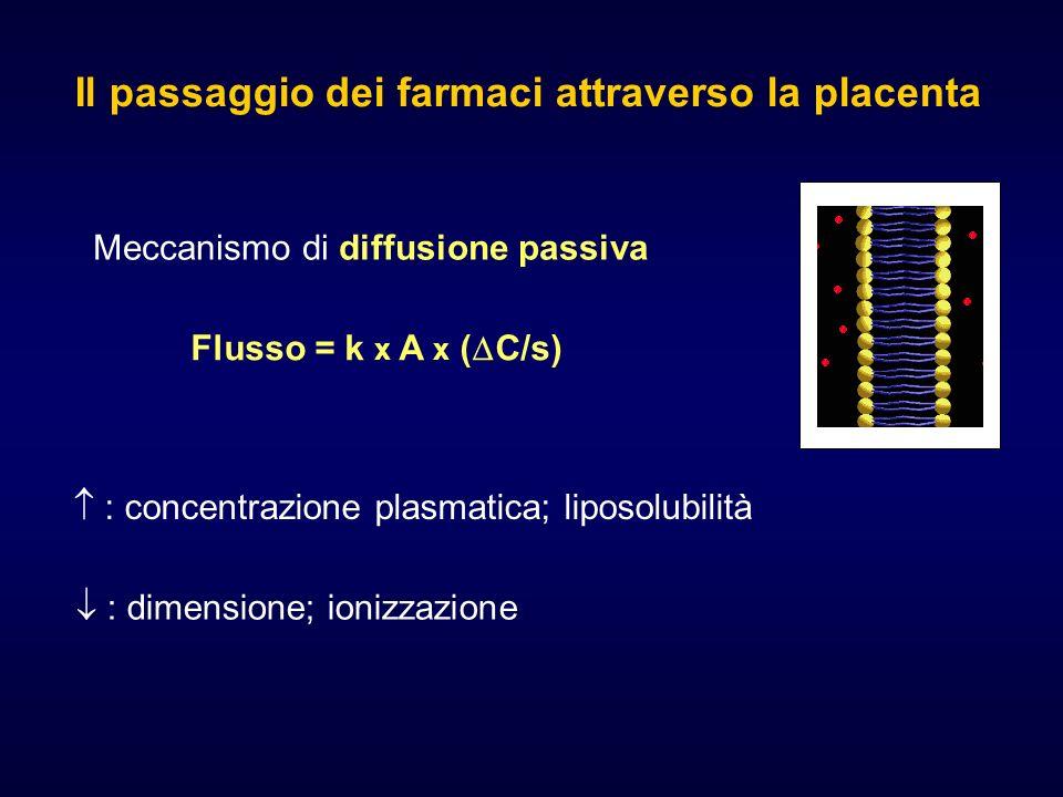 Il passaggio dei farmaci attraverso la placenta Meccanismo di diffusione passiva : concentrazione plasmatica; liposolubilità : dimensione; ionizzazione Flusso = k x A x ( C/s)