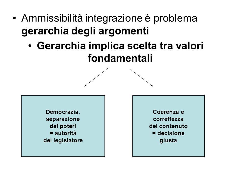 Ammissibilità integrazione è problema gerarchia degli argomenti Gerarchia implica scelta tra valori fondamentali Democrazia, separazione dei poteri =