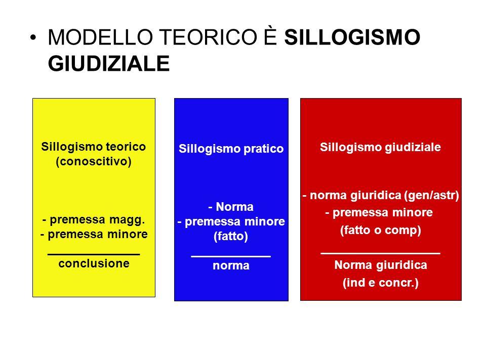 MODELLO TEORICO È SILLOGISMO GIUDIZIALE Sillogismo teorico (conoscitivo) - premessa magg. - premessa minore ______________ conclusione Sillogismo prat