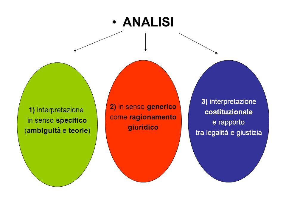 ANALISI 1) interpretazione in senso specifico (ambiguità e teorie) 2) in senso generico come ragionamento giuridico 3) interpretazione costituzionale