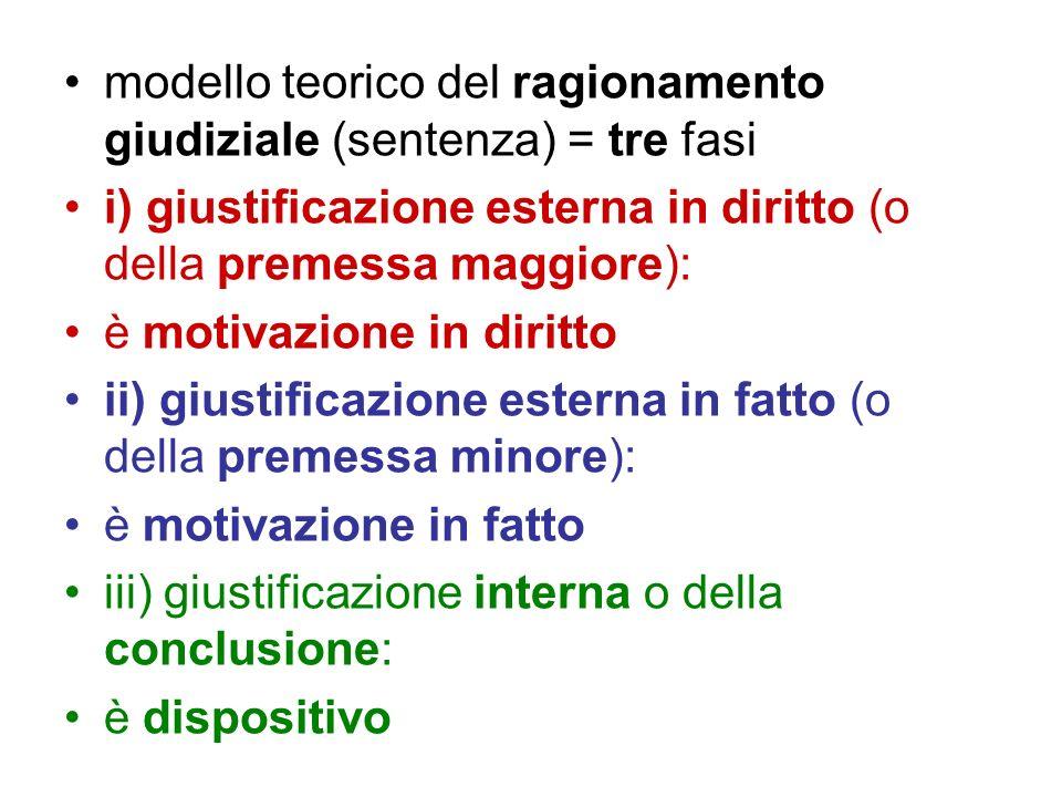 modello teorico del ragionamento giudiziale (sentenza) = tre fasi i) giustificazione esterna in diritto (o della premessa maggiore): è motivazione in