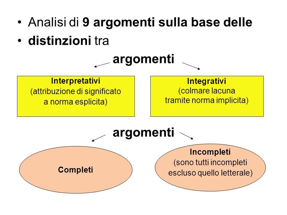 Analisi di 9 argomenti sulla base delle distinzioni tra argomenti Interpretativi (attribuzione di significato a norma esplicita) Integrativi (colmare