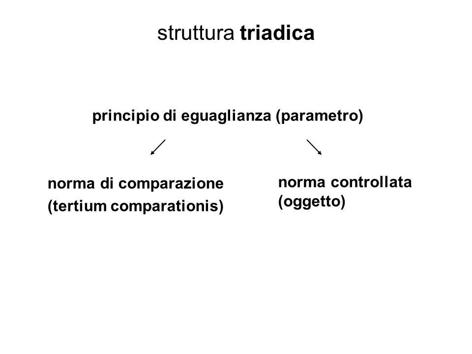 struttura triadica principio di eguaglianza (parametro) norma di comparazione (tertium comparationis) norma controllata (oggetto)
